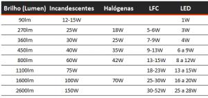 tabela-comparacao-lampada-eficientes